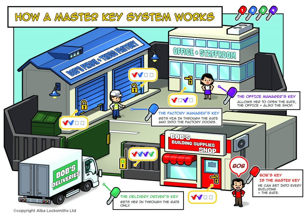 A 'KISS' Guide to Master Key Systems |
